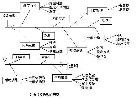 丝网电路印刷流程