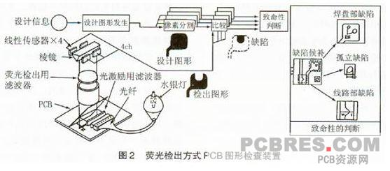 pcb印制板外观检查方法